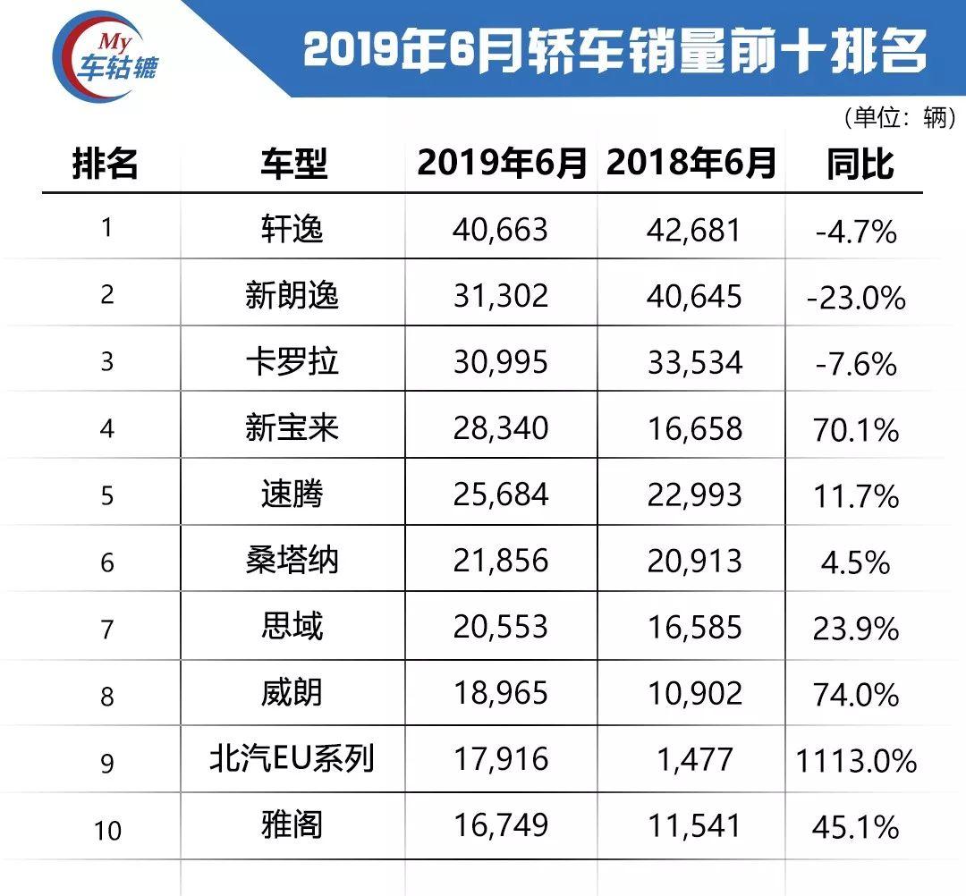 车市晴雨表:2019年6月汽车最全销量排名
