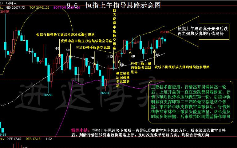 进退博弈:【恒指,德指】9.6号盘中交易图及本周总结